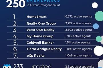 Top 250 brokerages in Arizona